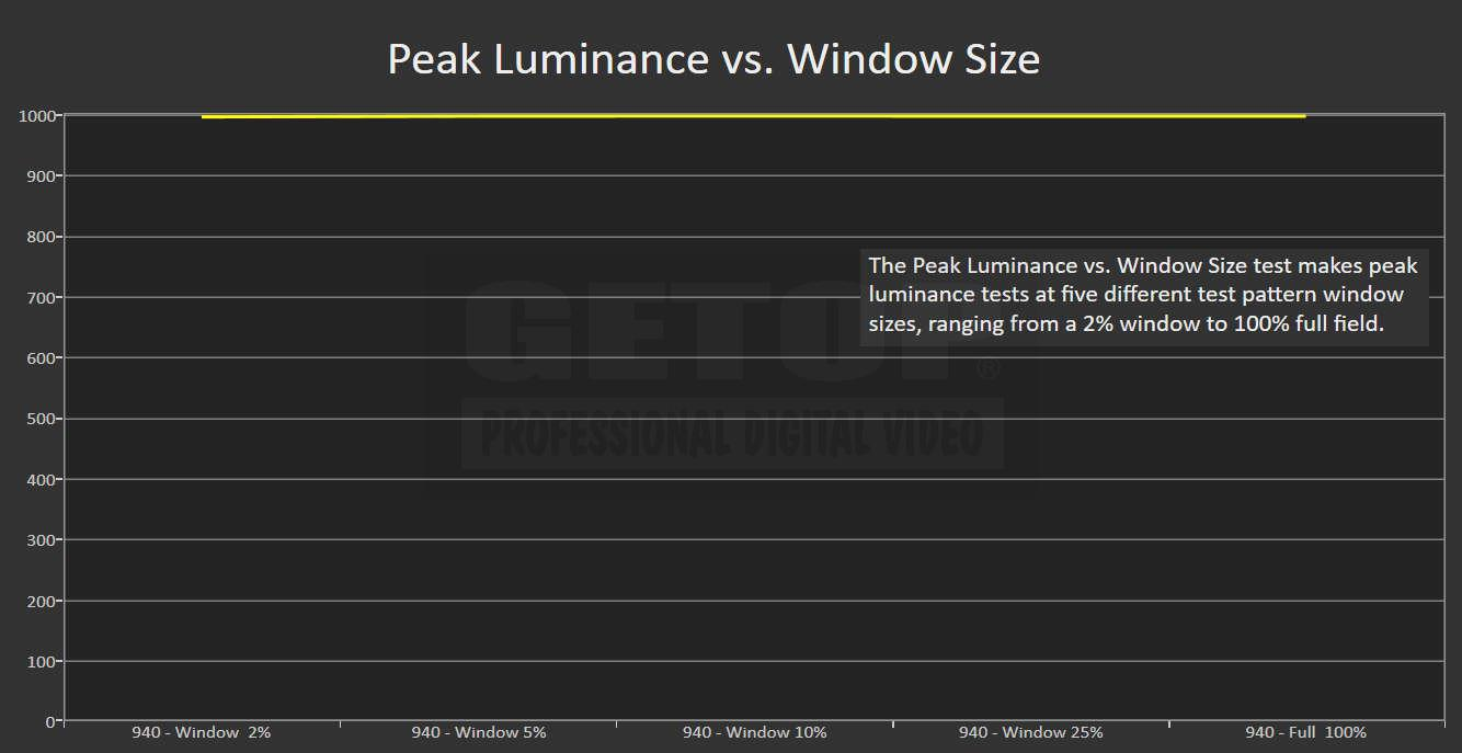 cg3145 HDR 1000cdm2 Peak Luminance vs Window Size test